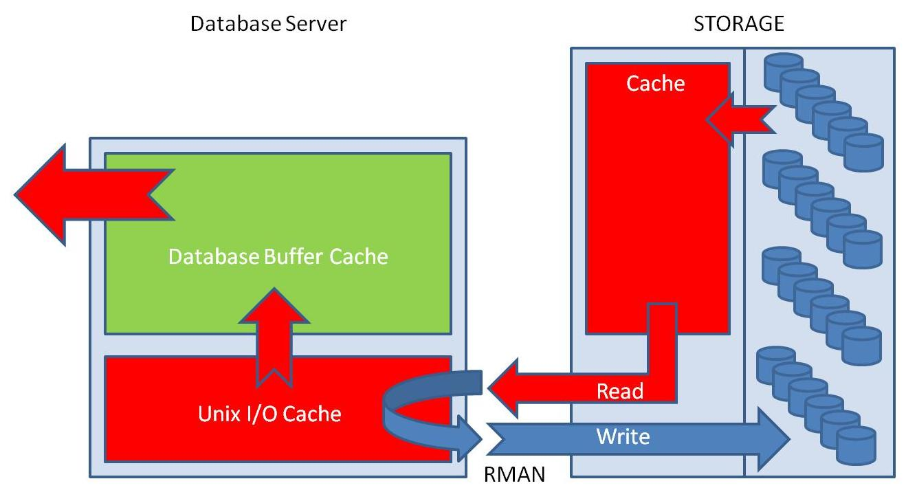The Oracle Database Buffer Cache should it be bigger… | blog