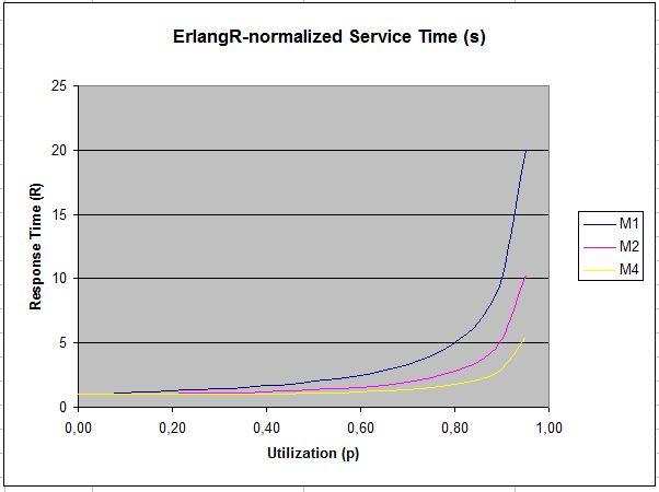 Erlang formula's programmed in PL/SQL   blog